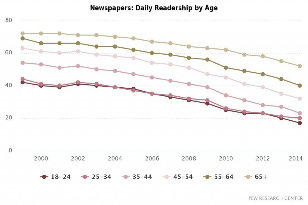 Newspaper-readers-by-age