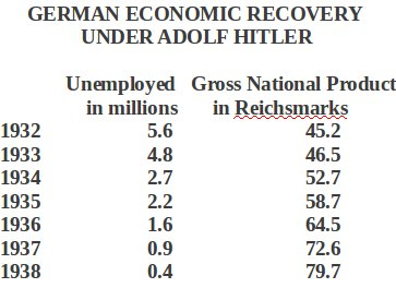 german-gnp-under-hitler