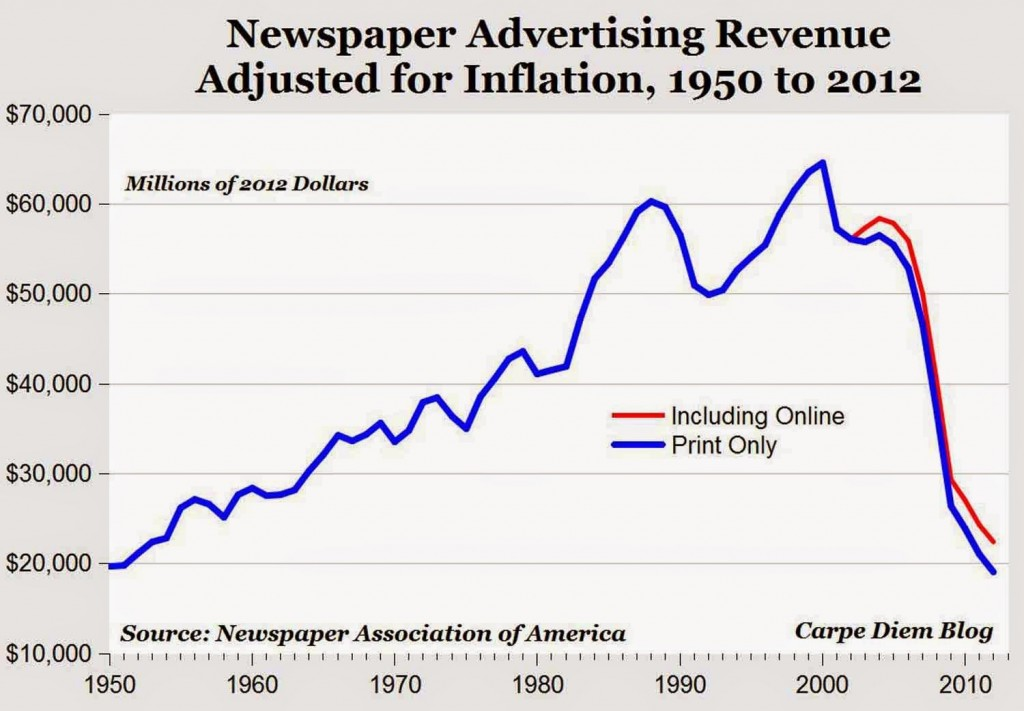 newspaper-revenues-1950-2010